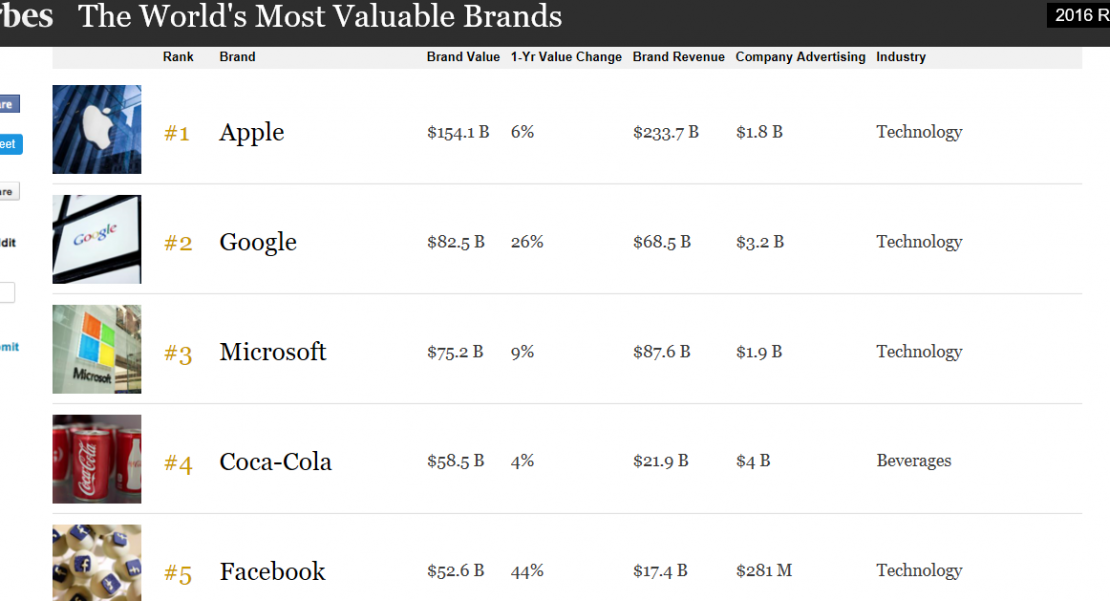 Forbes's-2016-Ranking-Worlds-Best-Brands.png April 23, 2017